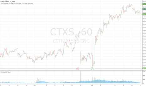 CTXS: Продажа CTXS с целью 70,00