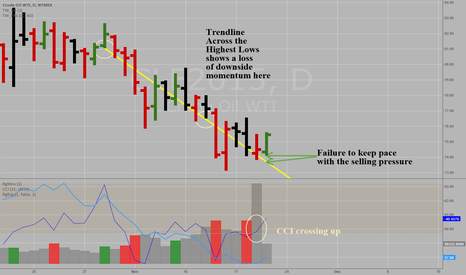CLF2015: Crude Oil -WTI - CLF2015 - Turning up from deeply oversold