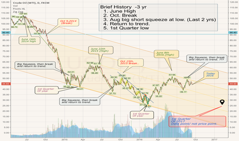 USOIL: History of WTI.   Warning - October is Huricane Season!