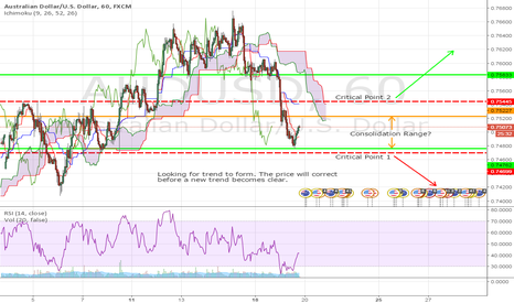 AUDUSD: AUD/USD Sanity Check