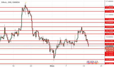 XAGUSD: XAG/USD: preço da prata está baixando