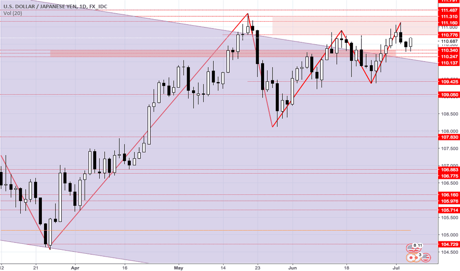 USDJPY: USDJPY caught between many support resistance but I see bullish