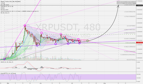 XRPUSDT: Ripple USD 8h: Maybe a good buying situation. Strong up possible