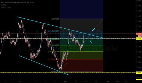 AUDNZD: Watch this in AUDNZD