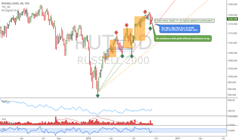 RUT: Russell 2000: Time at mode break down