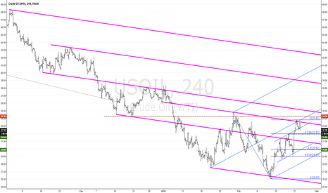 USOIL: CRUDE OIL WTI: In The Down Trend