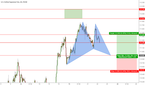 USDJPY: Waiting for the gartley to complete