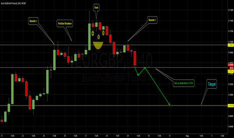 EURGBP: EURGBP 4 hour -  Head and Shoulders formation.