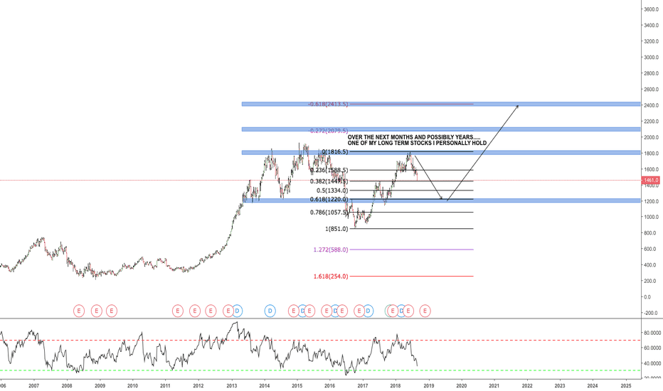 EZJ: EASY JET. SHORT ON THEN LONG.  MORE OPPORTUNITY TO ACCUMULATE