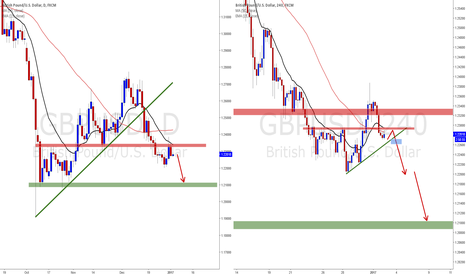 GBPUSD: GBPUSD: Keep looking short entries