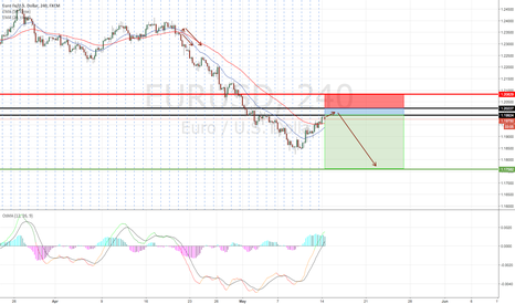 EURUSD: EURUSD Looking for a Mid Term Short despite of 3 days rally