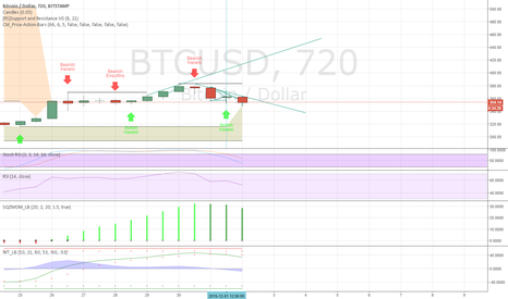 BTCUSD: looks good in 12hr for short