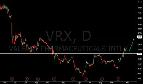 VRX: VRX with a 50% potential