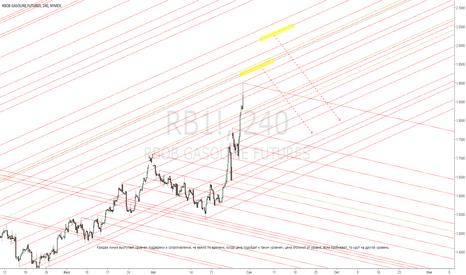 RB1!: RB1! Идея на продажу