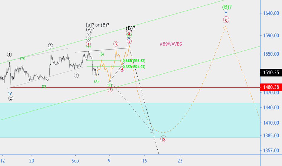 XAUUSD Chart – Gold Spot US Dollar Price — TradingView