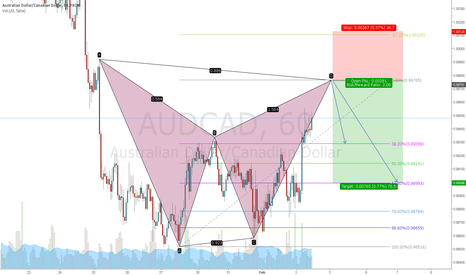 AUDCAD: AUDCAD bat short