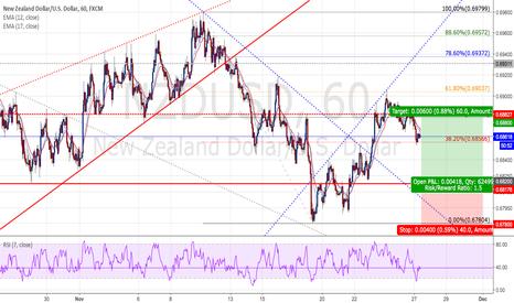 NZDUSD: NZDUSD : Long positions - Ratio ( 1 : 1.5 )