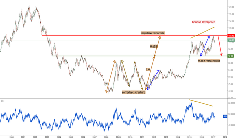 DXY: DXY Daily Key Elements
