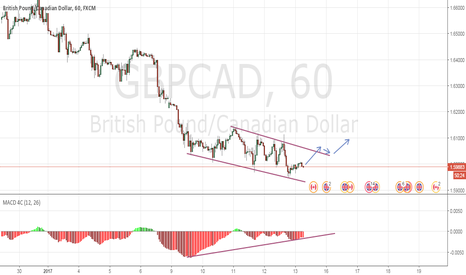 GBPCAD: GBPCAD - Divergence