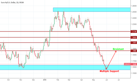 EURUSD: EURUSD goes to touch multiple Demand zone