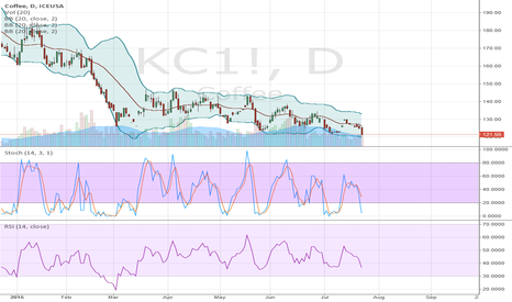 KC1!: KC coffee Long @ 118.00, target 130; seasonaly August is bullish