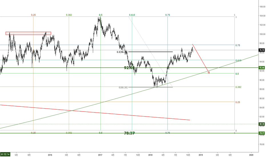 DXY: DXY江恩
