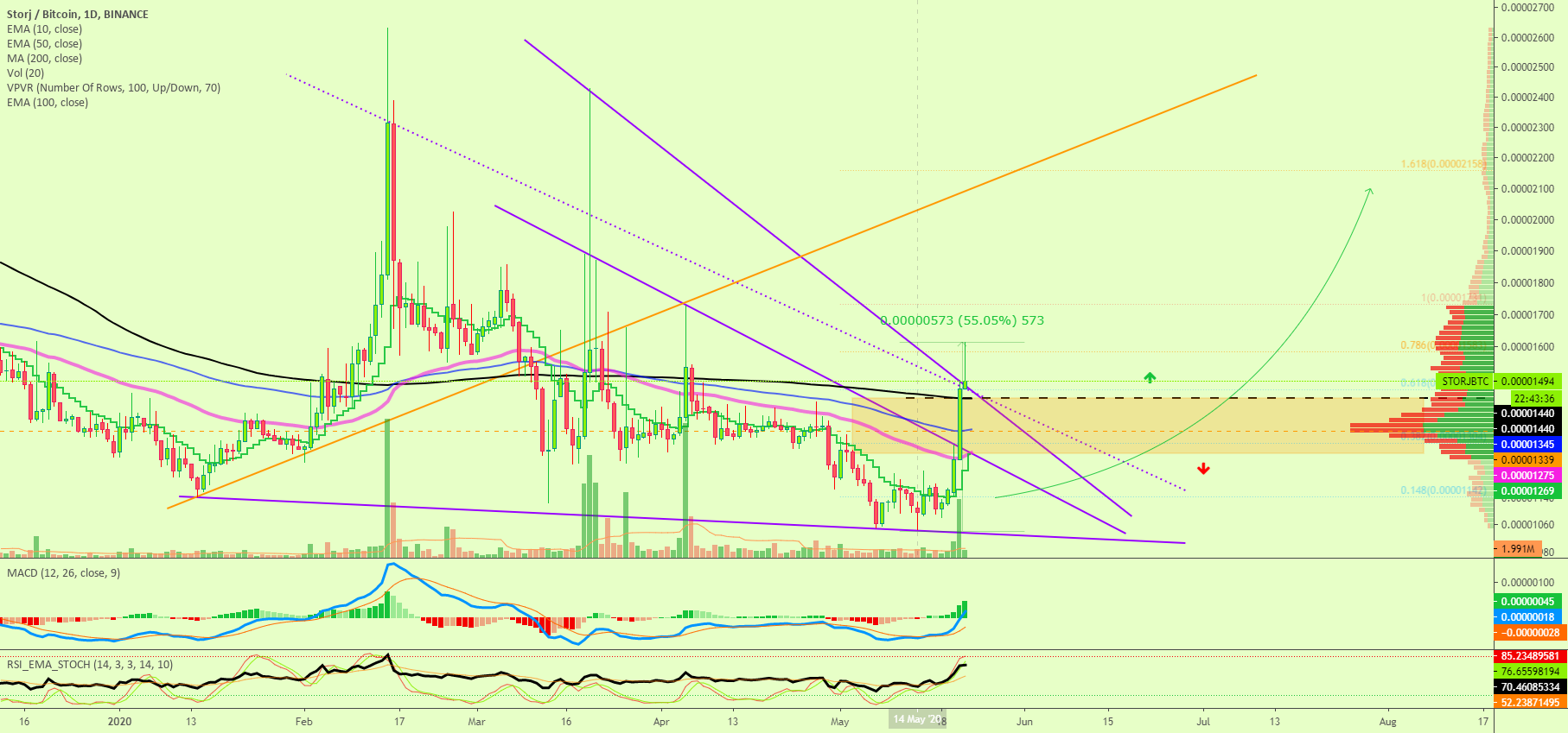 <bold>Storj</bold> Conquers MA200, Big Swings Chart for BINANCE:STORJBTC by alanmasters