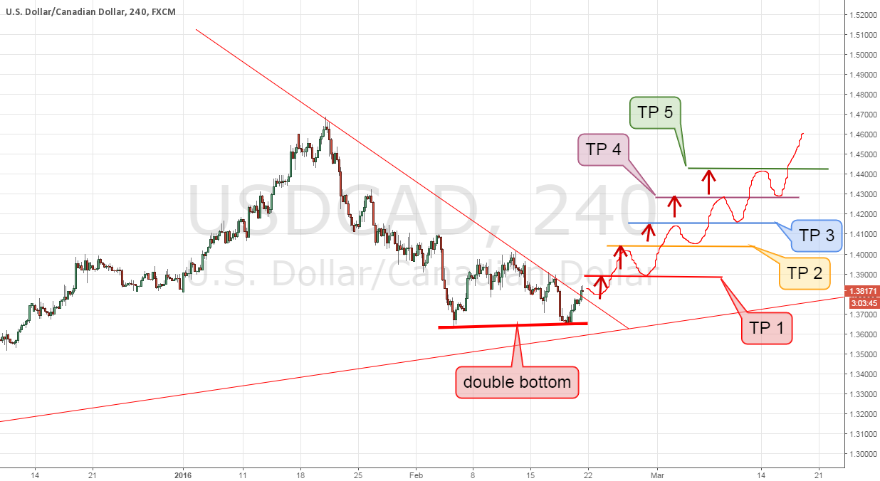 USDCAD after double bottom, its better to go long