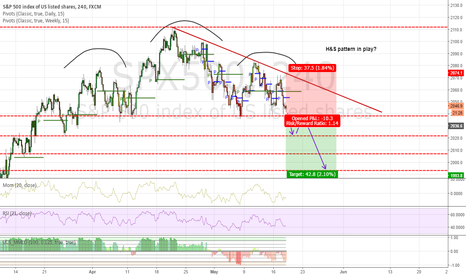 SPX500: Go short on break of H&S neck line