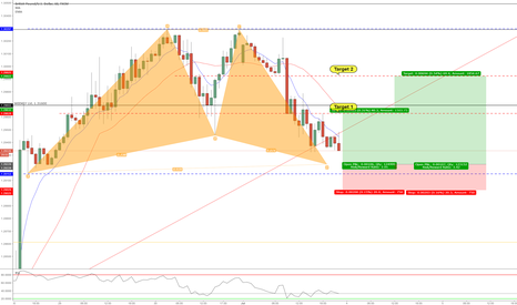 GBPUSD: Bearish Gartley 60min Chart1.29223