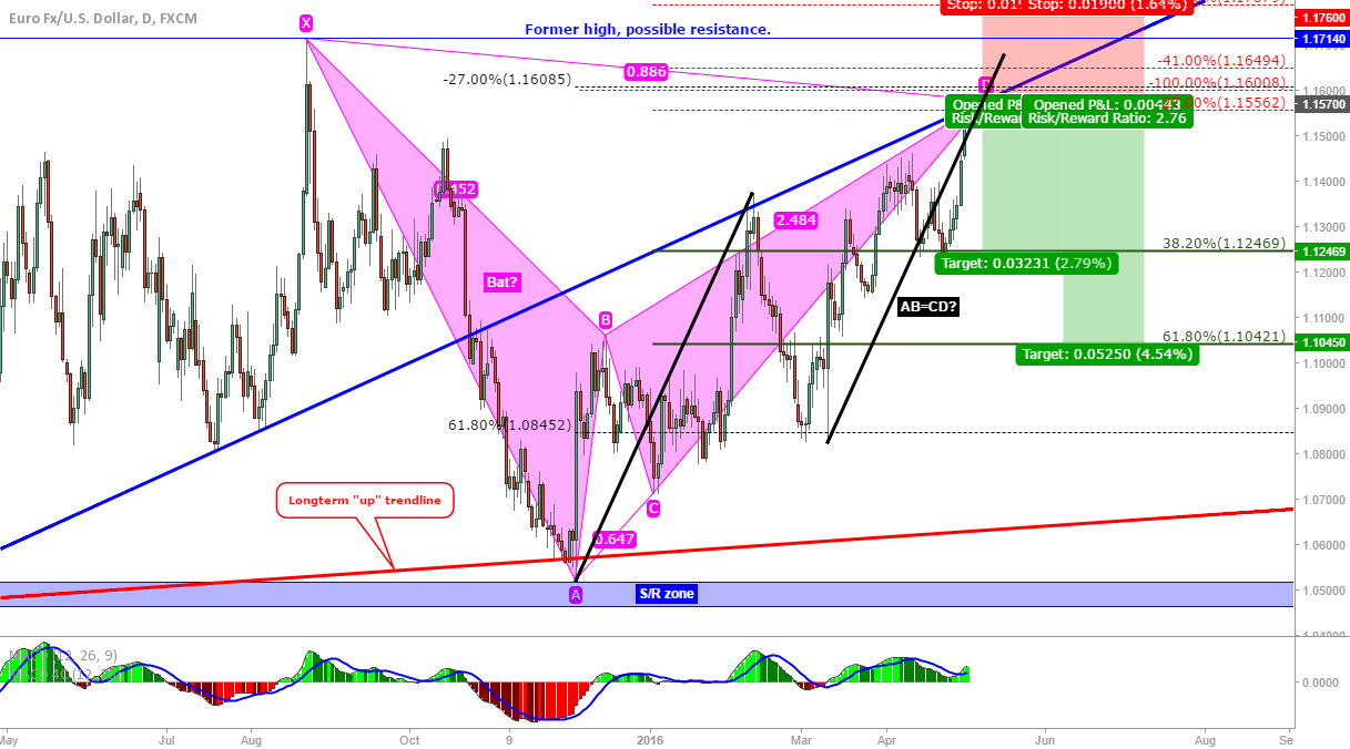 EUR/USD daily: Close to completion of a bearish bat!
