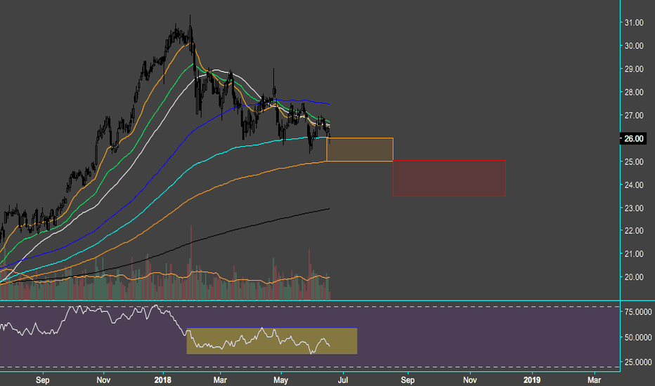 Ally Stock Price And Chart Tradingview