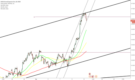 GBPJPY: GBP/JPY Reviewed after CPI release