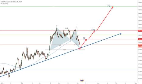 GBPAUD: GBP paritelerinde yükseliş beklentisi