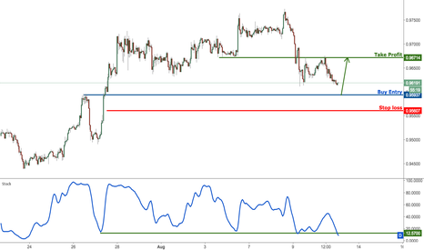 USDCHF: USDCHF approaching major support, prepare to buy