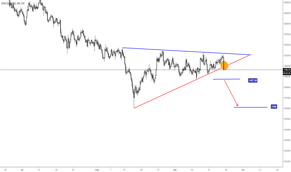 GOLD: XAUUSD Gold Triangle Breakout And Sell Opportunity