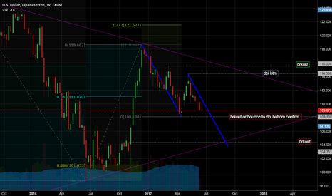 USDJPY: USDJPY Gartley Bearish - BC leg