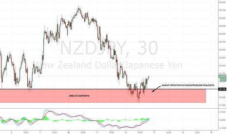 NZDJPY: NZD/JPY: riuscirà il supporto a contenere nuovamente i prezzi?