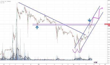 LTCEUR: LTCEUR im Aufwärts-Trendkanal