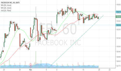 FB: Waiting for FB to break either way
