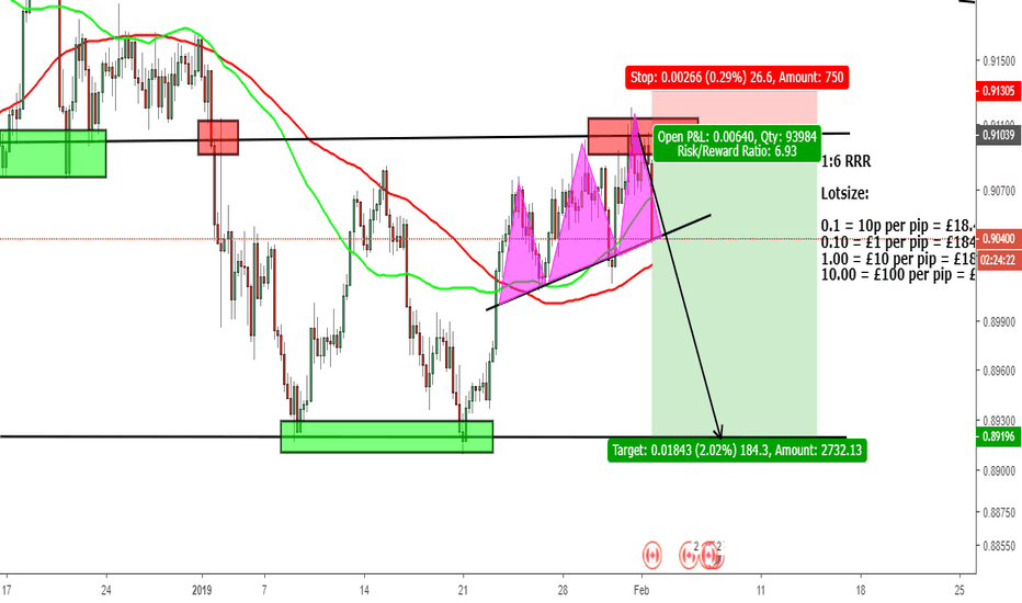 NZDCAD: nzd/cad bearish set up