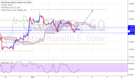 GBPUSD: GBPUSD looking for bullish