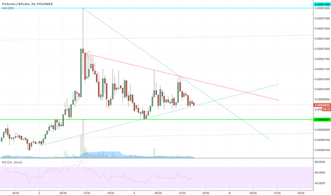 PINKBTC: PINK possible breakout