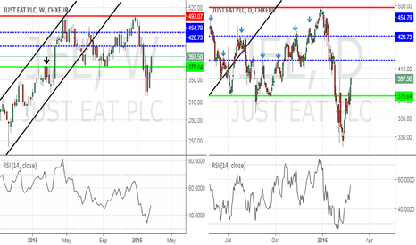 JEL: Just Eat PLC. more like Just Buy!