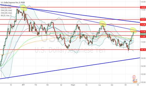 USDJPY: USD/JPY: interessanti scenari nel breve termine dopo Fed e BoJ