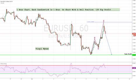 EURUSD: Eur/Usd 1 Hour Chart, Each Candlestick Is 1 Hour. Go Short