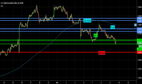 USDCAD: Looking like is going Long