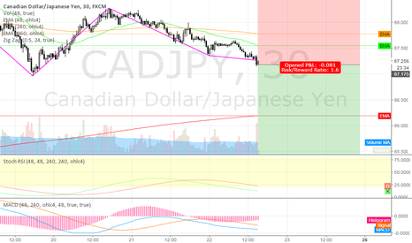 CADJPY: short CADJPY @ 1h @ trading capability for this 51st week`16