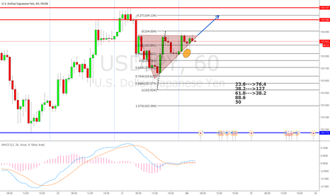 USDJPY: Ascending Triangle Formation - Bullish