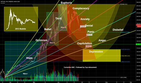 XBTUSD: Bitcoin - The Emotional Chart